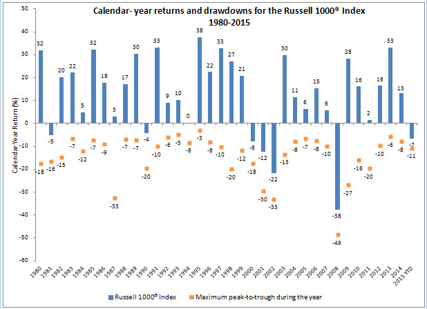 Russell 1000 Index1980-2015