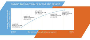 Risk profile spectrum when considering active and passive invesments