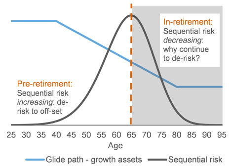 RussellInvestments_RetirementandRisk_Chart