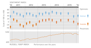 The Sentiment Index provides a point-in-time measurement of advisor and investor sentiment about capital markets over the next three years. The Sentiment Index takes into account both those who are optimistic and those who are pessimistic, and is calculated in this way: Sentiment Index = (% of group that is optimistic) – (% of group that is pessimistic).