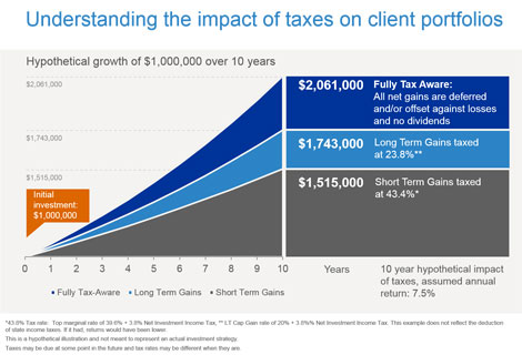 Tax Liability Russell Investments