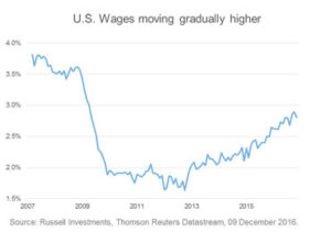 russellinvestments_uswagegrowth_blog