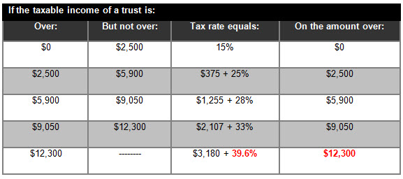 Taxable income of a trust