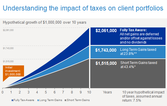 Understanding the impact of taxes on client portfolios