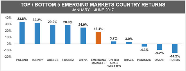 Top/Bottom 5 emerging markets country returns