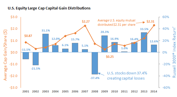 U.S. Equity Large Cap Capital Gain Distributions Russell 3000