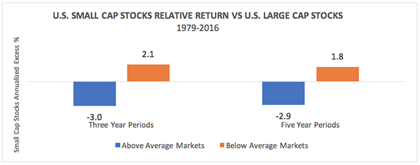 US small cap stocks