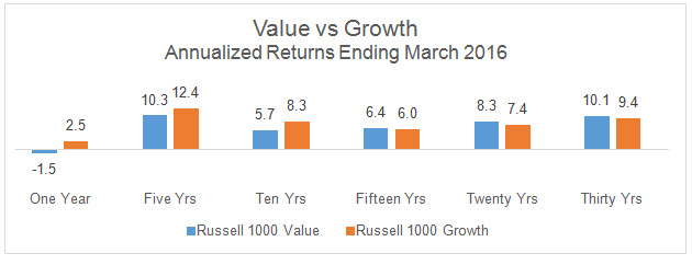 Value vs Growth Annualized Returns