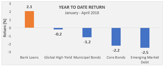 Year to date returns of fixed income asset class by area