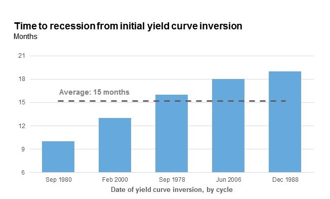 Time to recession from initial yield curve inversion