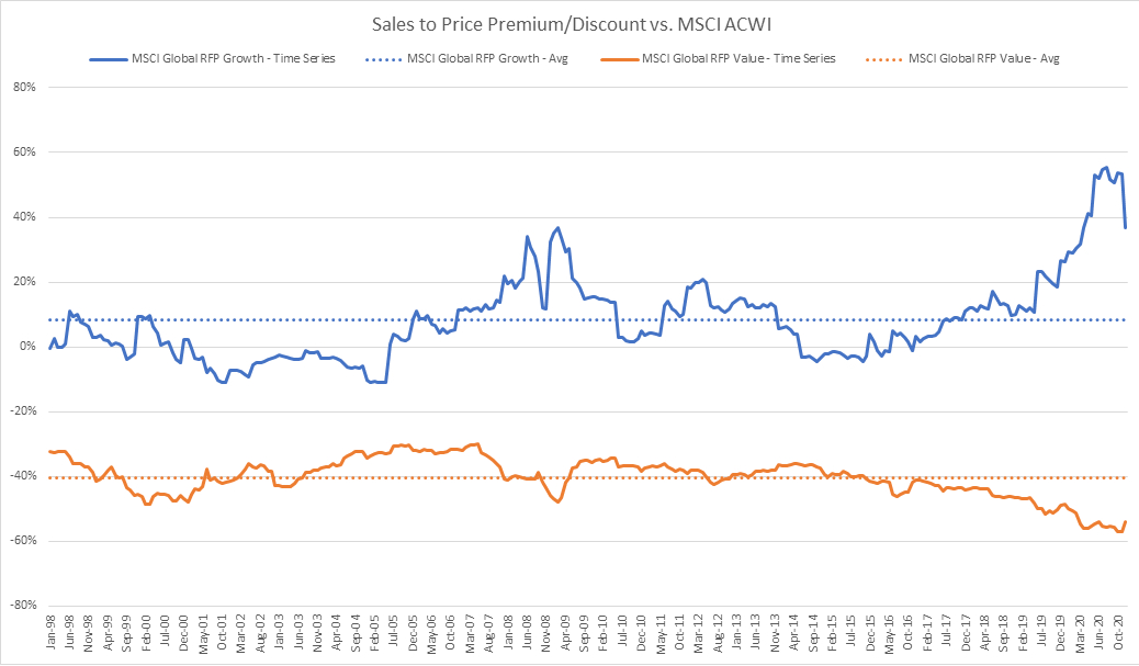 Sales to Price Premium/Discount vs. MSCI ACWI