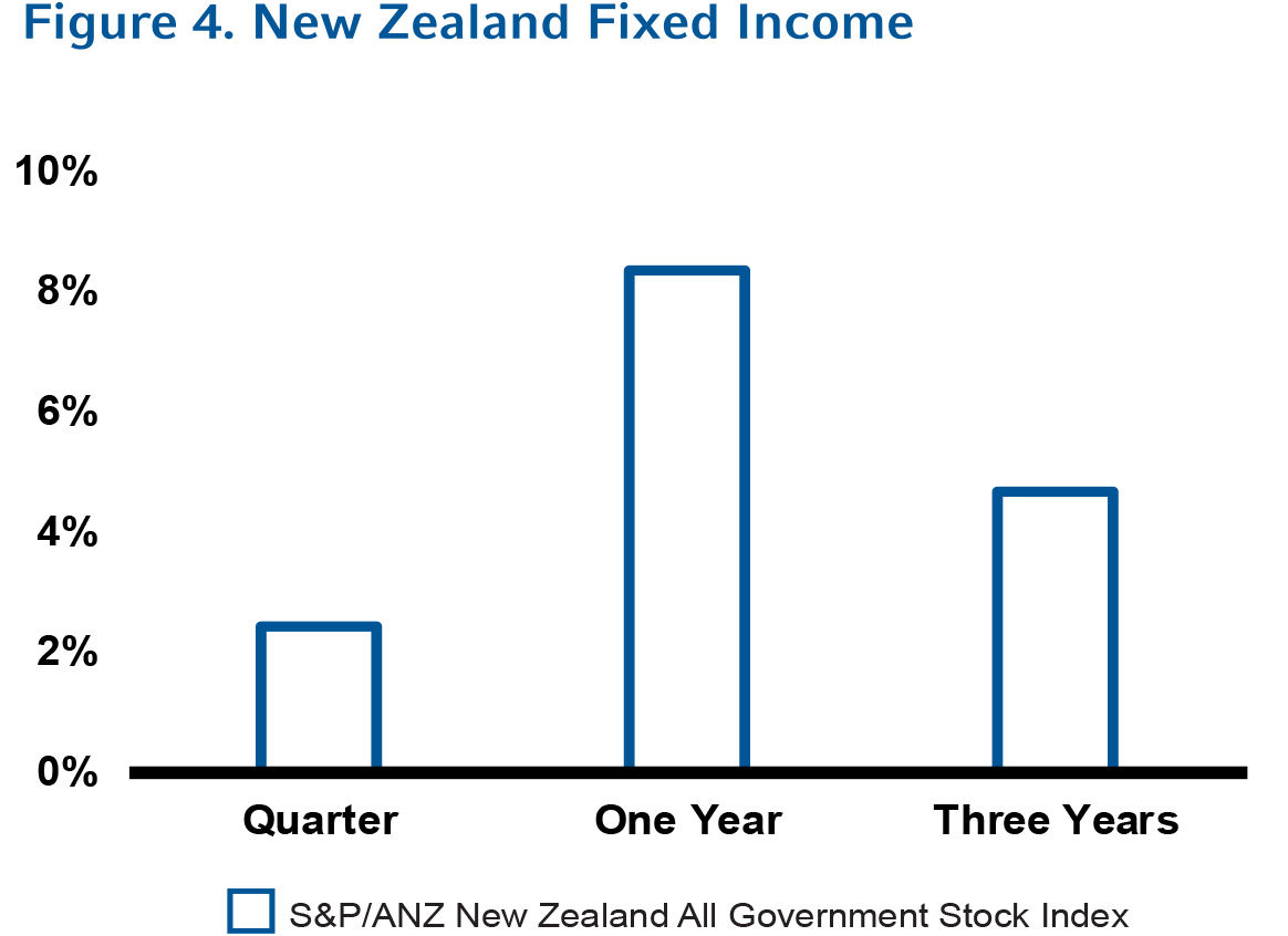 Figure 4 New Zealand Fixed Income