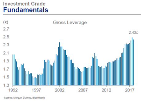 Investment grade fundamentals