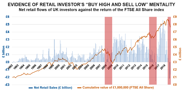 Evidence of Retail Investors Buy High and Sell Low Mentality