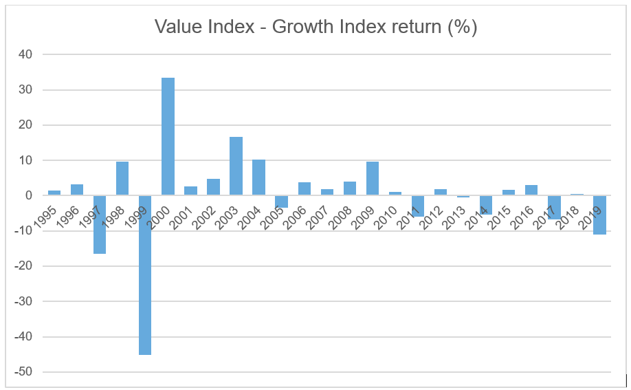 Value index performance