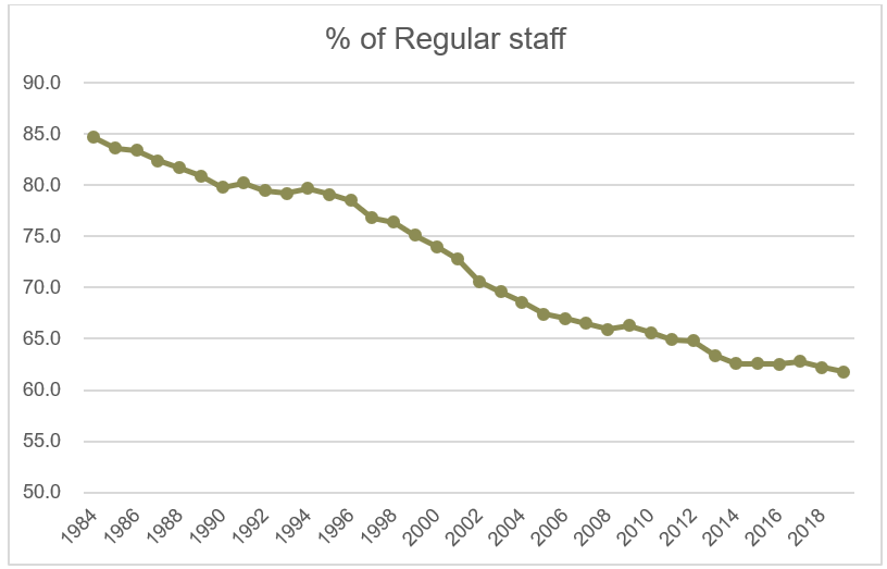 Regular staff percentage