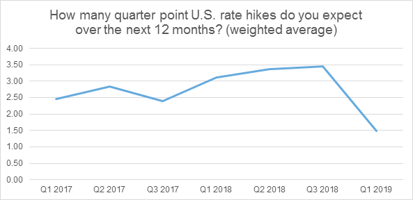 How many quarter point US rate hikes