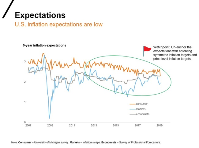 U.S. inflation expectations