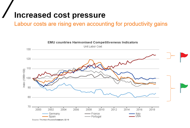 Global labour costs