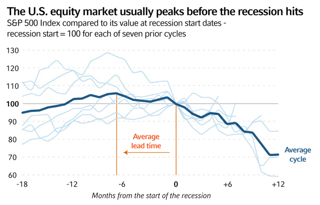 U.S. market peaks before recession