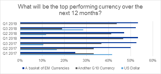 What will be the top performing currency