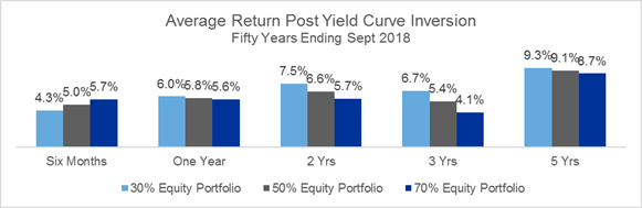 Average return post yield curve inversion