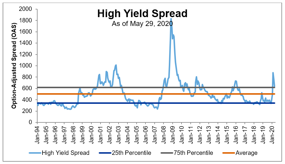 High-yield credit spread