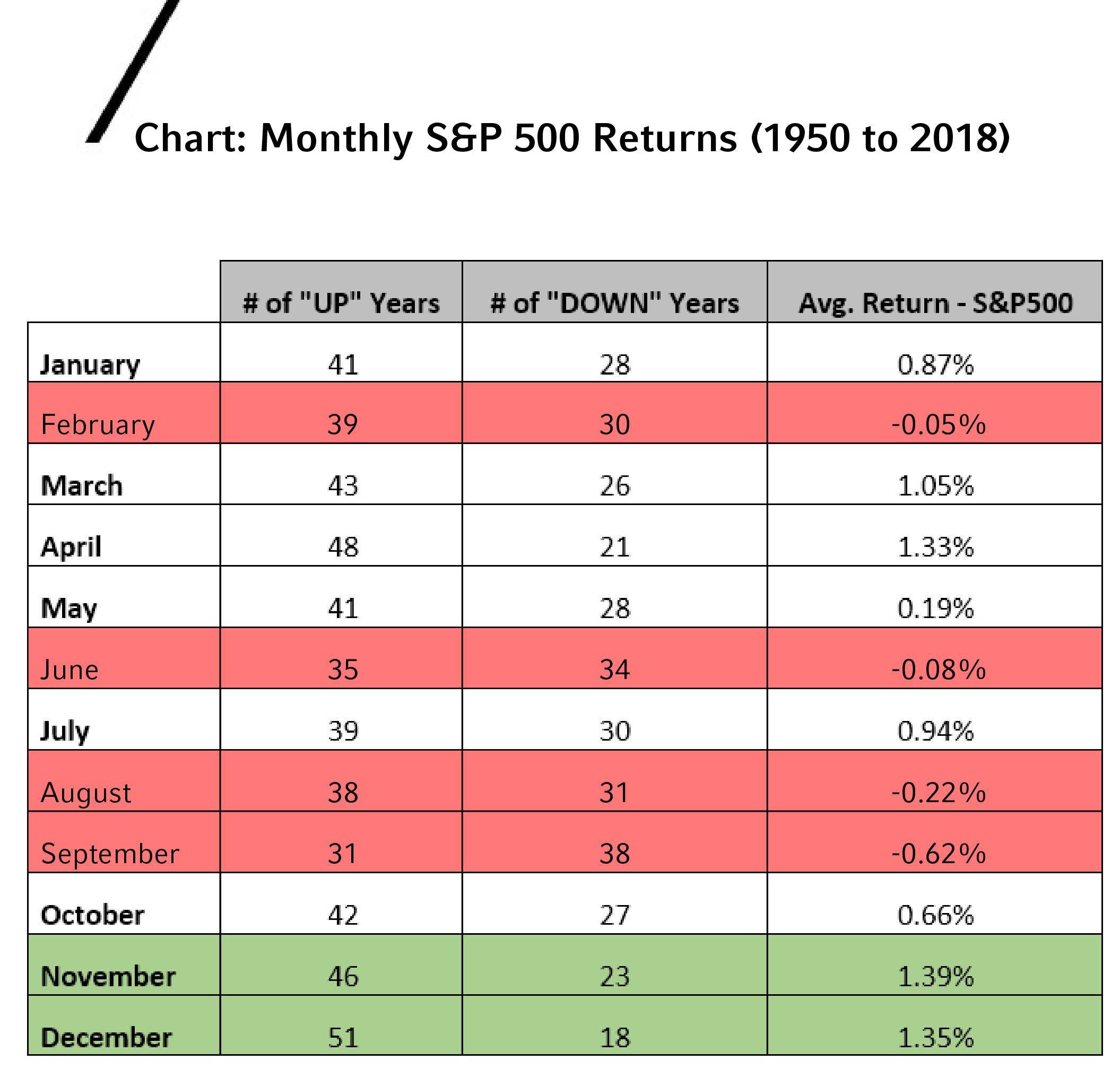 Chart of monthly S&P 500 returns, 1950-2018