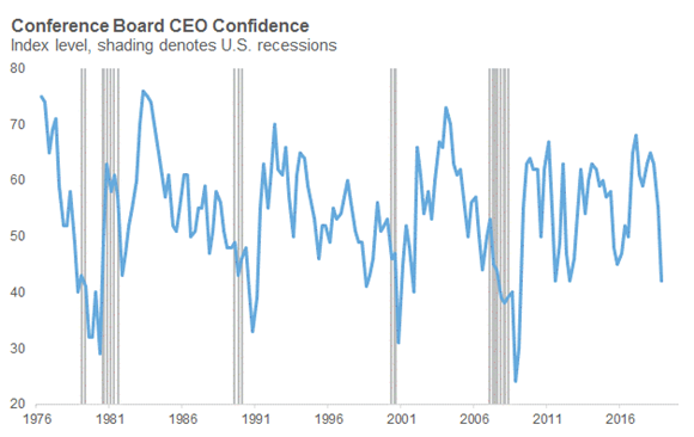 Consumer Board CEO confidence
