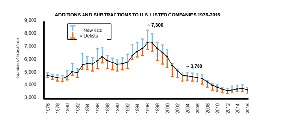 Decline in U.S. publicly listed companies