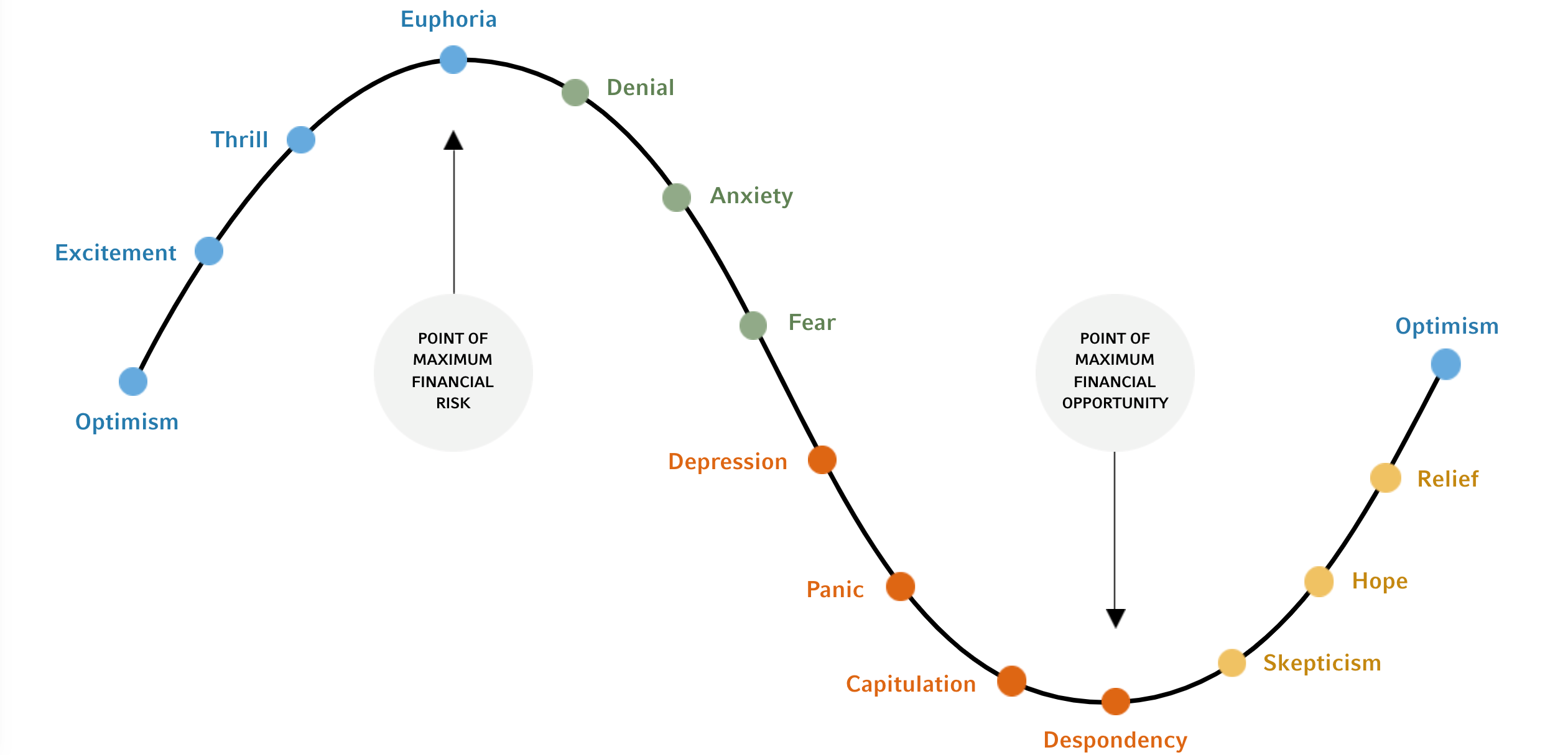 Cycle of investor emotions