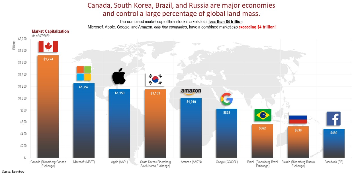 Major economies vs major stocks