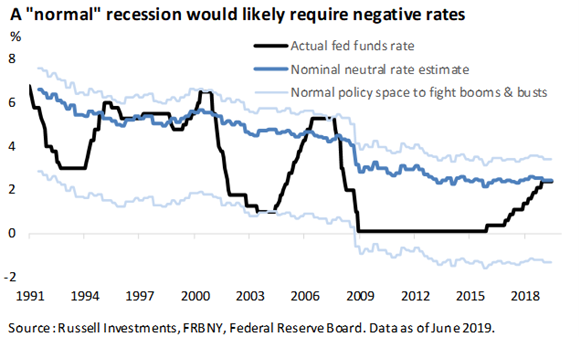 Normal recession rate levels