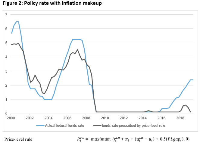 Policy rate with inflation makeup