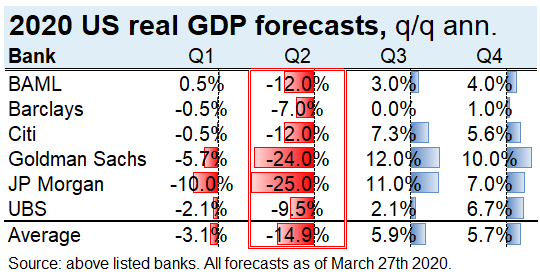 Real US GDP forecasts