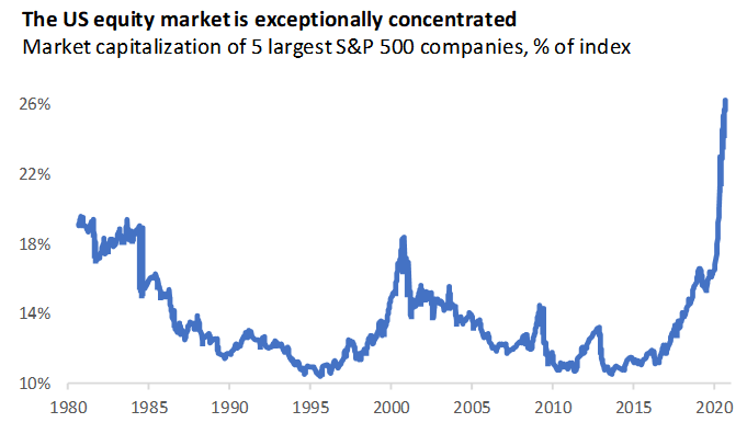 Concentration of SP 500 since 1980