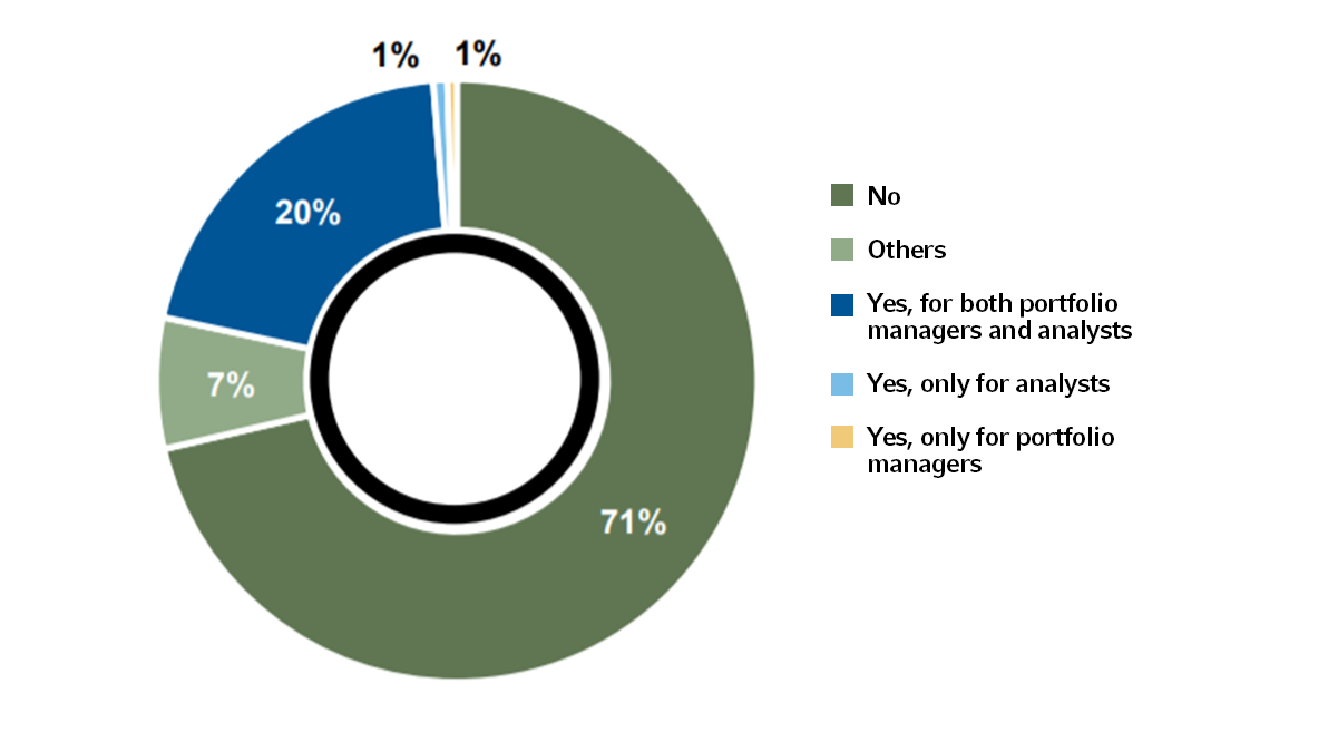 ESG 2020 survey pie chart