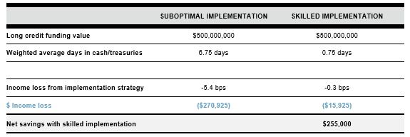 Exhibit 1: Savings from skilled implementation vs. a suboptimal implementation