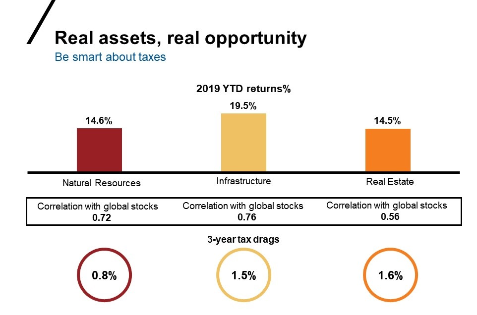 Chart of real assets returns in 2019 YTD