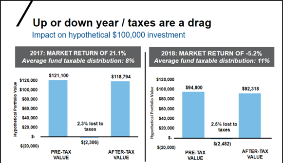 Up or down tax drag chart