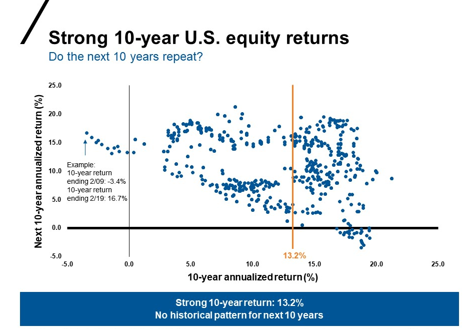 US equity returns