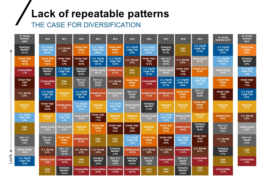 Lack of repeatable patterns