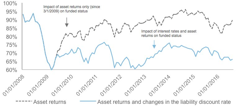 Impact on representative plan funded status since January 2008 of (a) asset returns and (b) asset returns and changes in the liability discount rate