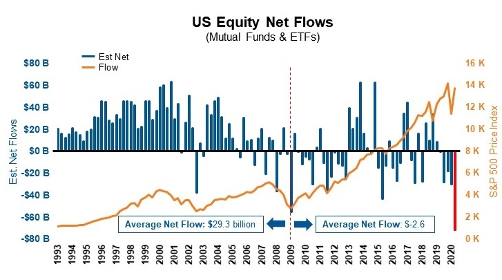 Equity net flows