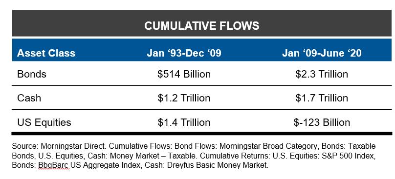 Cumulative flows by asset class