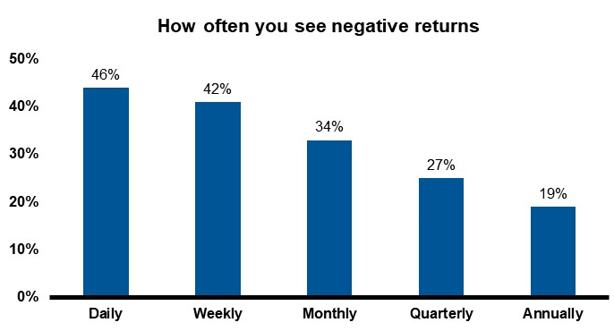 Negative returns by frequency