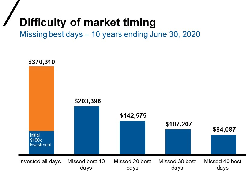Difficulty of market timing