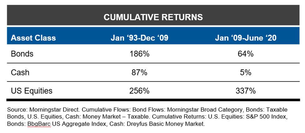 Cumulative returns by asset class