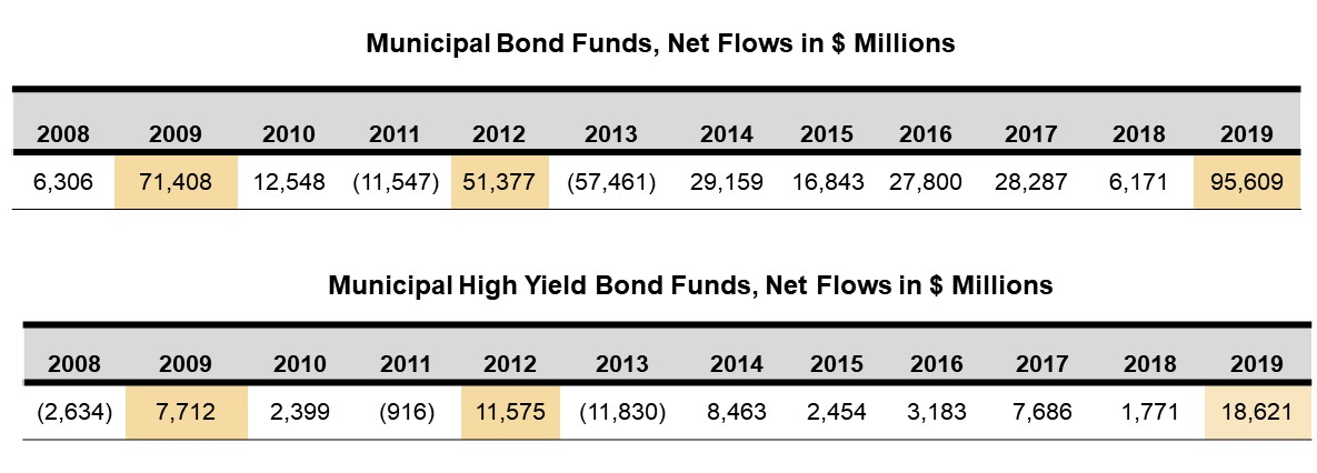 Muni bond funds