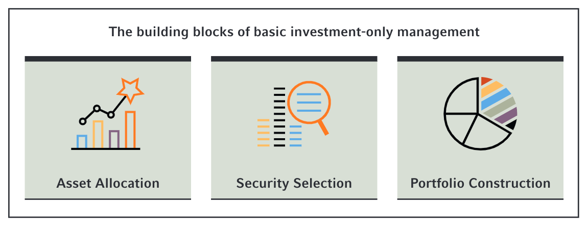 Building blocks of investment management